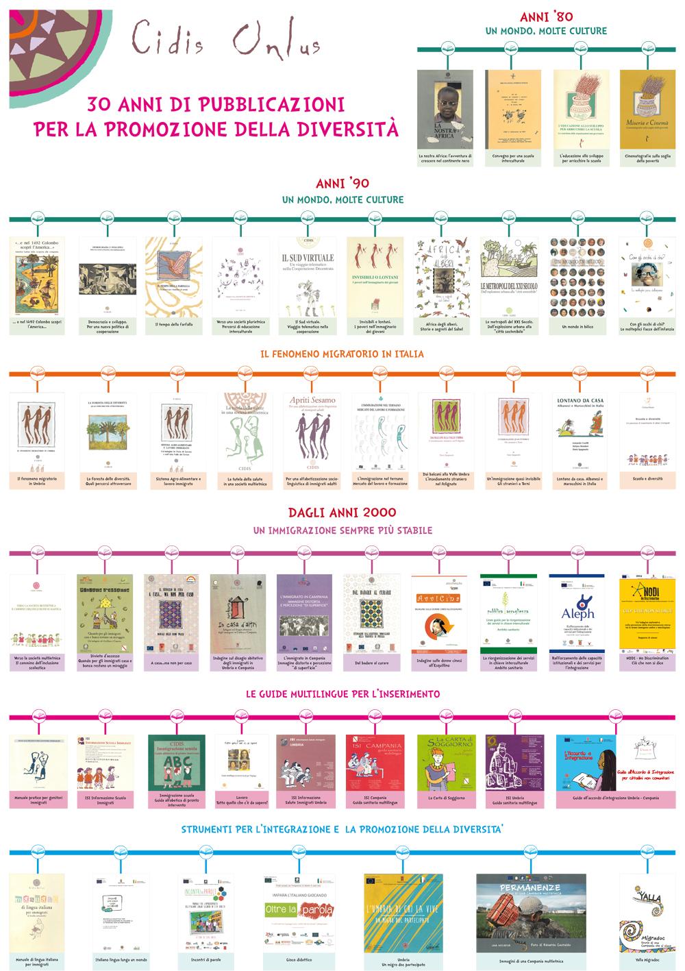 30-anni-di-pubblicazioni-Cidis